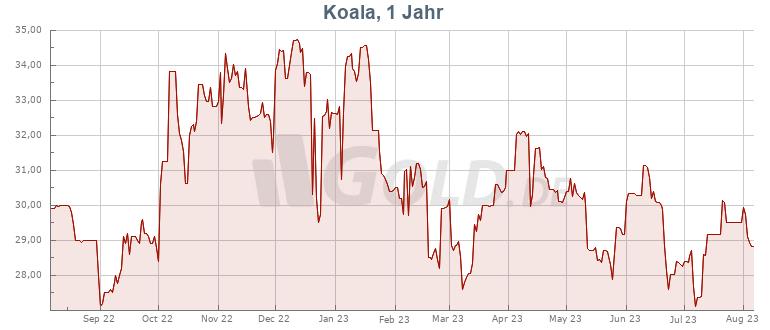 Preisentwicklung Koala