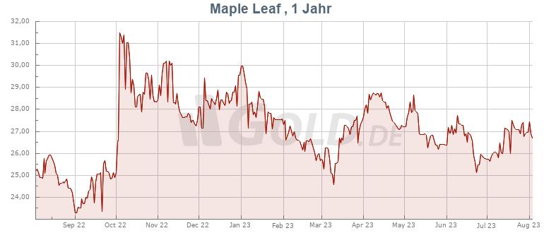 Preisentwicklung Kurs 1 oz Maple Leaf Silber