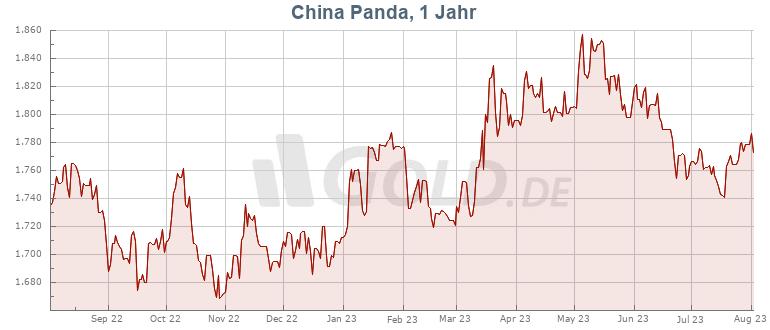 Preisentwicklung Kurs 30 g Gold Panda China