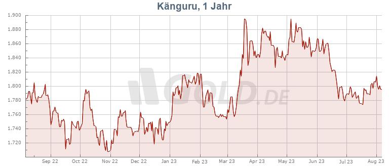 Preisentwicklung Känguru