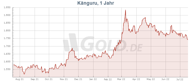 Preisentwicklung Kurs 1 oz Nugget Känguru Goldmünze