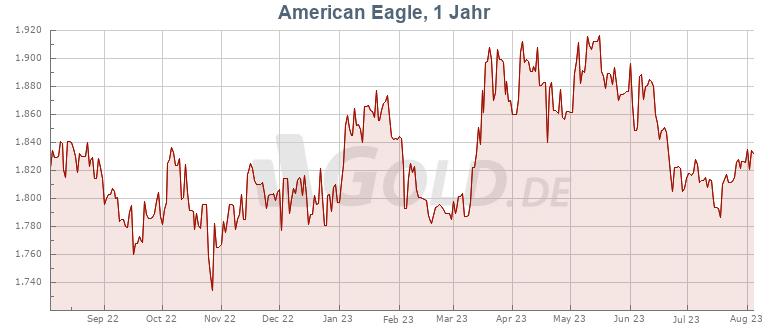 Preisentwicklung American Eagle