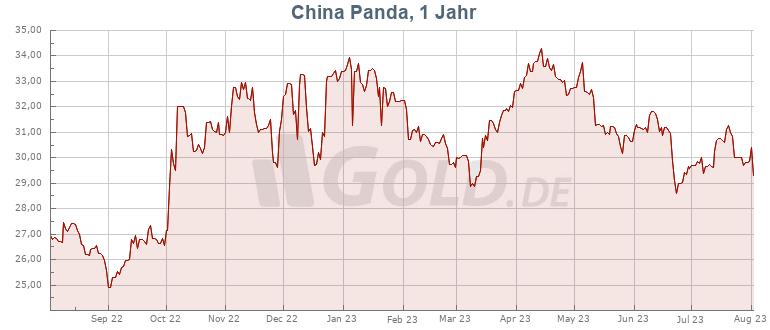 Preisentwicklung Kurs 1 oz China Silber Panda