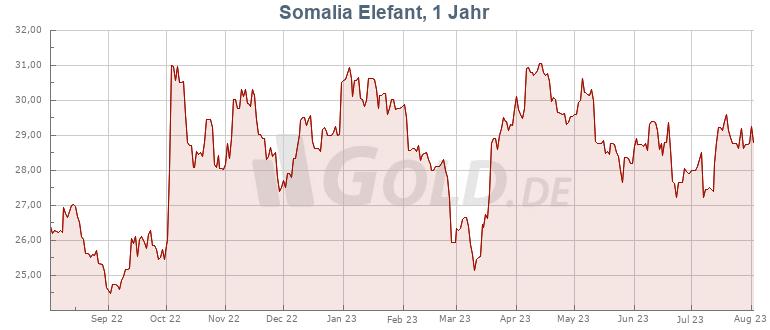 Preisentwicklung Kurs 1 oz Somalia Elefant Silber