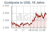 Goldkurs 10 Jahre USD