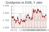 Goldkurs 1 Jahr Euro