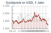 Goldkurs in Dollar USD, 1 Jahr