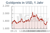 Goldkurs 1 Jahr USD