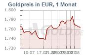 Goldkurs 1 Monat Euro