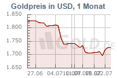 Goldkurs in Dollar USD, 1 Monat
