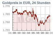 Goldkurs in Euro EUR, 24 Stunden