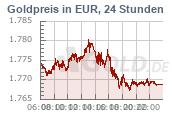 Goldkurs 24h Euro