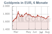 Goldkurs in Euro EUR, 6 Monate