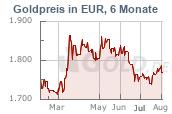 aktueller goldpreis in euro pro gramm