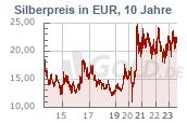 Silberkurs 10 Jahre Euro