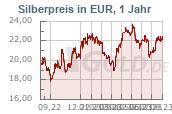 Silberkurs 1 Jahr Euro