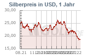 Silberkurs in Dollar USD, 1 Jahr