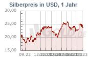 Silberkurs 1 Jahr USD