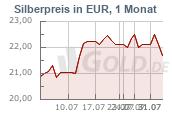 Silberkurs 1 Monat Euro