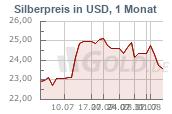 Silberkurs 1 Monat USD