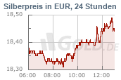 Silberkurs in Euro EUR, 24 Stunden