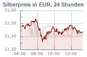 Silberkurs 24h Euro