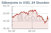 Silberkurs 24h USD