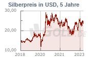 Silberkurs 5 Jahre USD