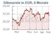 Silberkurs in Euro EUR, 6 Monate