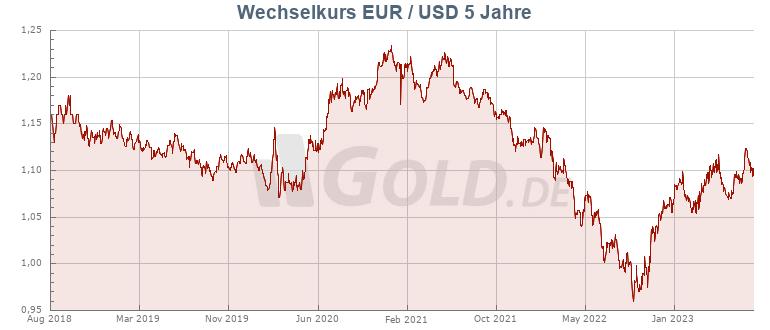 Dollarkurs von GOLD.DE