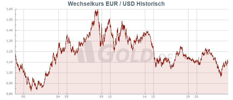 Wechselkurs Mark Euro