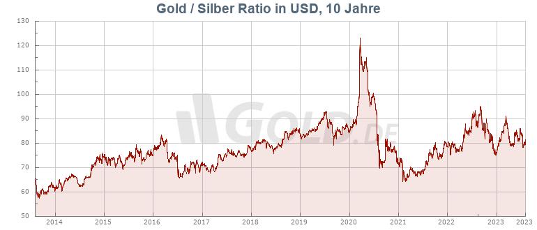 Gold-Silber-Ratio 10 Jahre USD