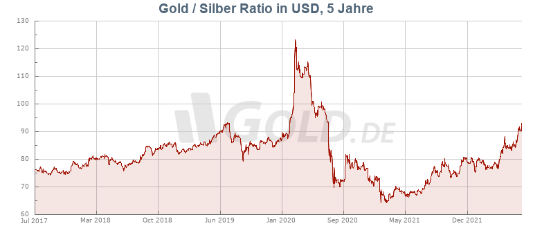 Gold Silber Ratio von GOLD.DE