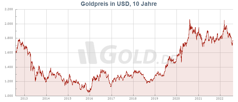 Goldkurs 10 Jahre in US-Dollar