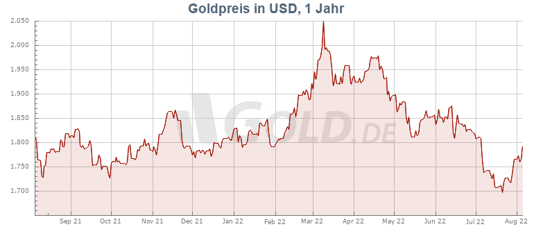 Goldpreis in US Dollar 1 Jahr