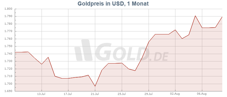 Goldpreis in US-Dollar 1 Monat Chart