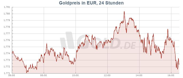 Goldpreis auf GOLD.DE!
