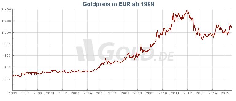 goldpreis 1999 dm