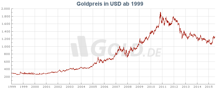 Goldpreis in US Dollar ab 1999