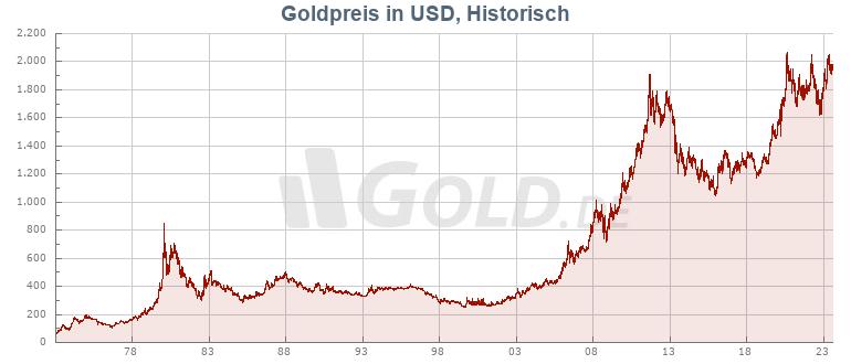 Historischer Goldkurs in USD