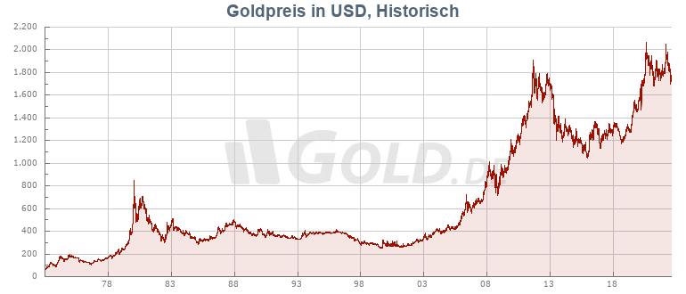 Historischer Goldkurs in USD
