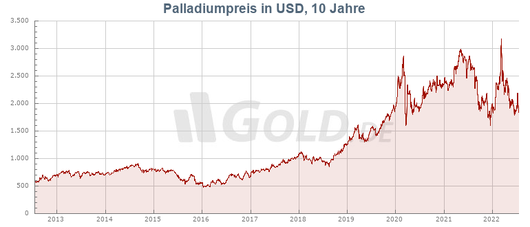Palladiumpreis auf GOLD.DE!