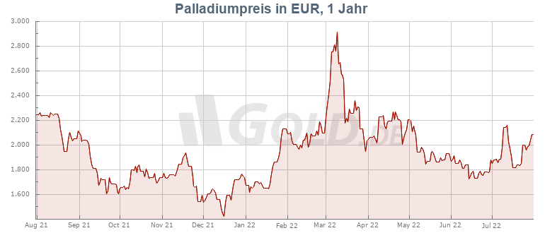 Palladiumpreis 1 Jahr in Euro