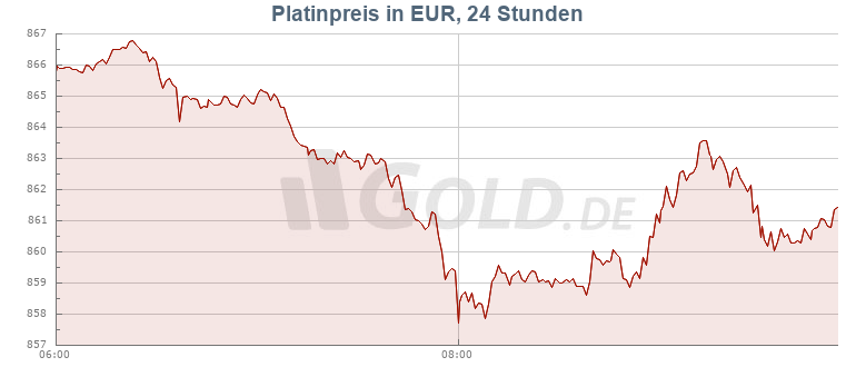 Platinpreis auf GOLD.DE!