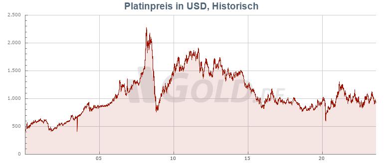Platinpreis Aktuell In Euro Und Dollar