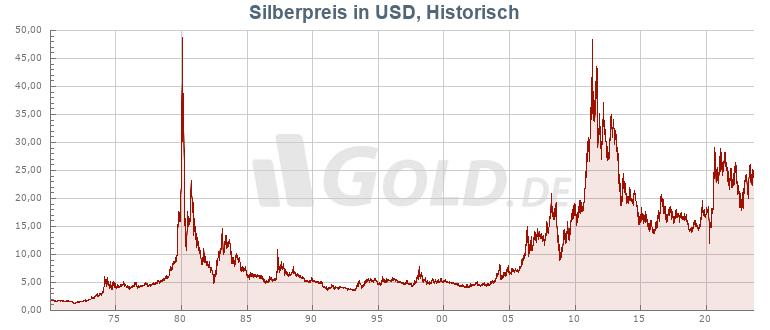 Historischer Silberkurs in USD